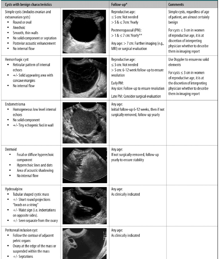 Ovarian Cyst FU Guidelines2
