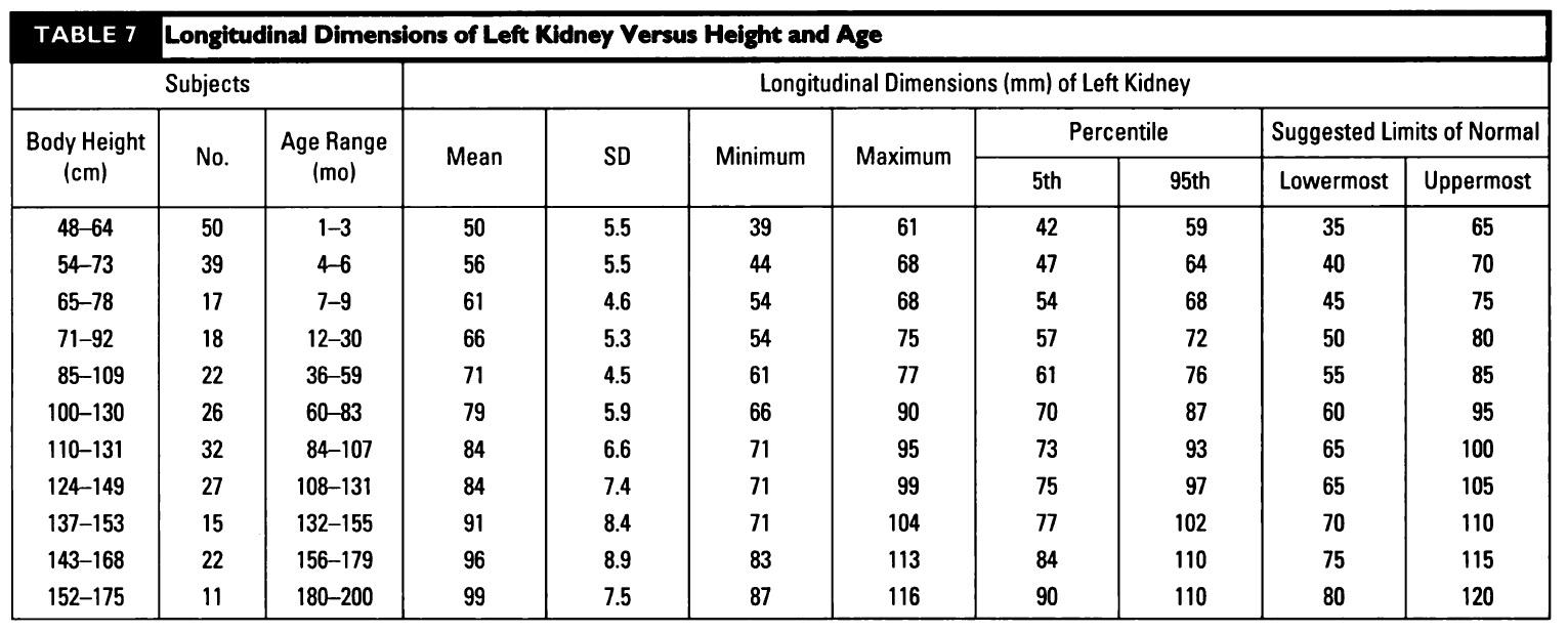 Left Kidney